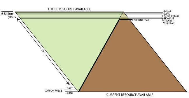 Pyramid2 Innovation Energy Sources
